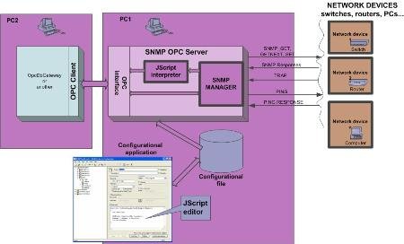 sae-automation-s-r-o-saeaut-snmp-opc-server-professional-300426795.JPG
